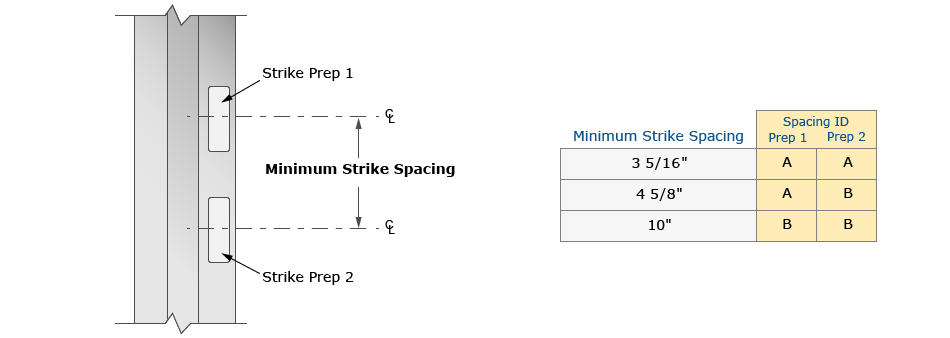 Calculating Minimum Spacing Drawing